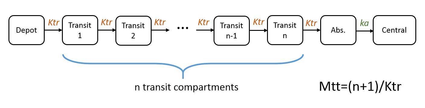 mlxtran_transit_comp_scheme